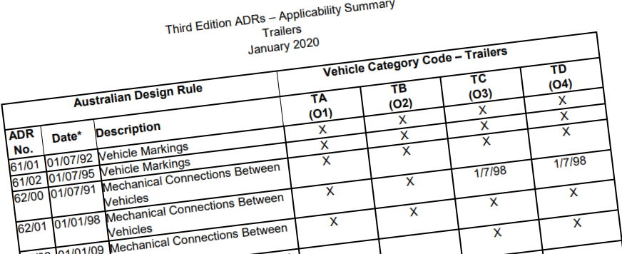 caravan and trailer type approval adr compliance